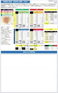 新店の売上推測表の写真