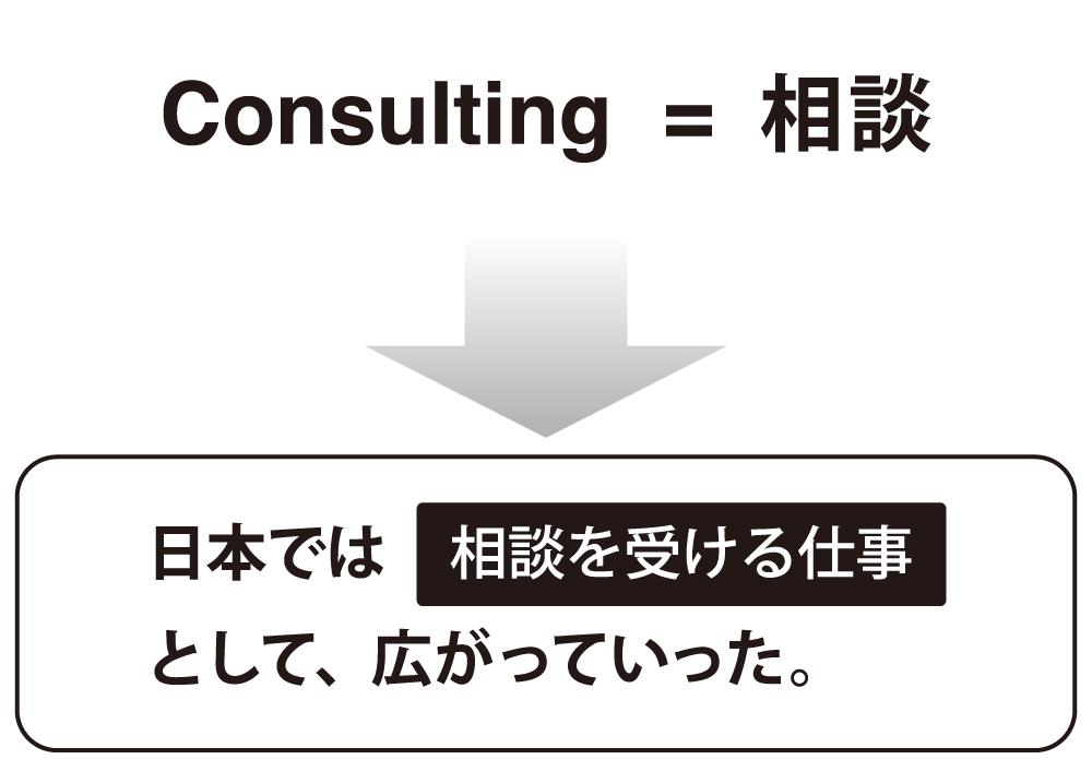「コンサルティング」というワードの説明