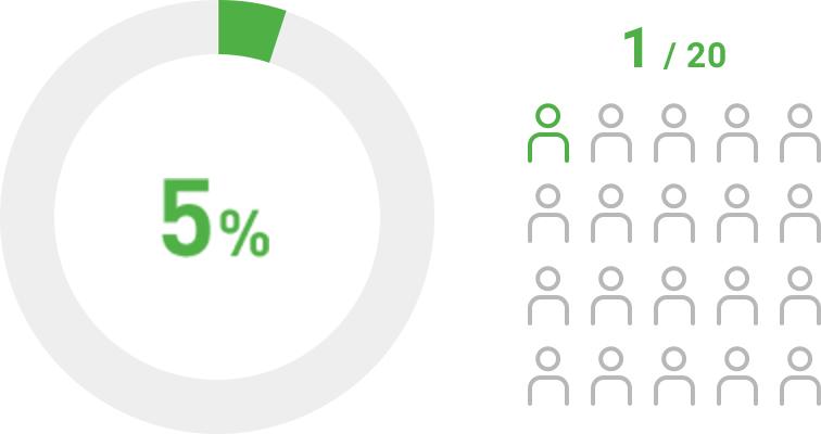 経営コンサルタントの採⽤率5%未満