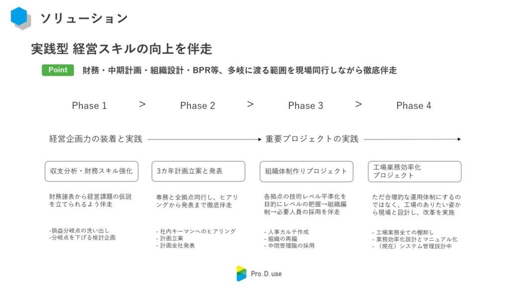 ヒロセ技研様の経営コンサルティング(プロジェクト)要約