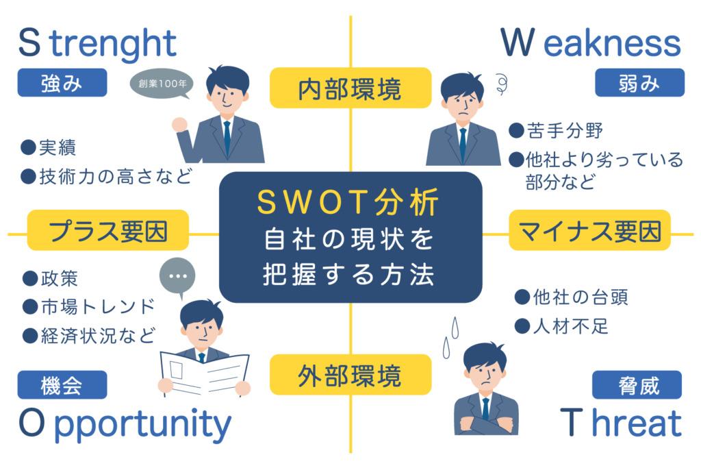 SWOT分析 自社の現状を把握する方法