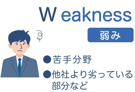 Weakness(弱み)